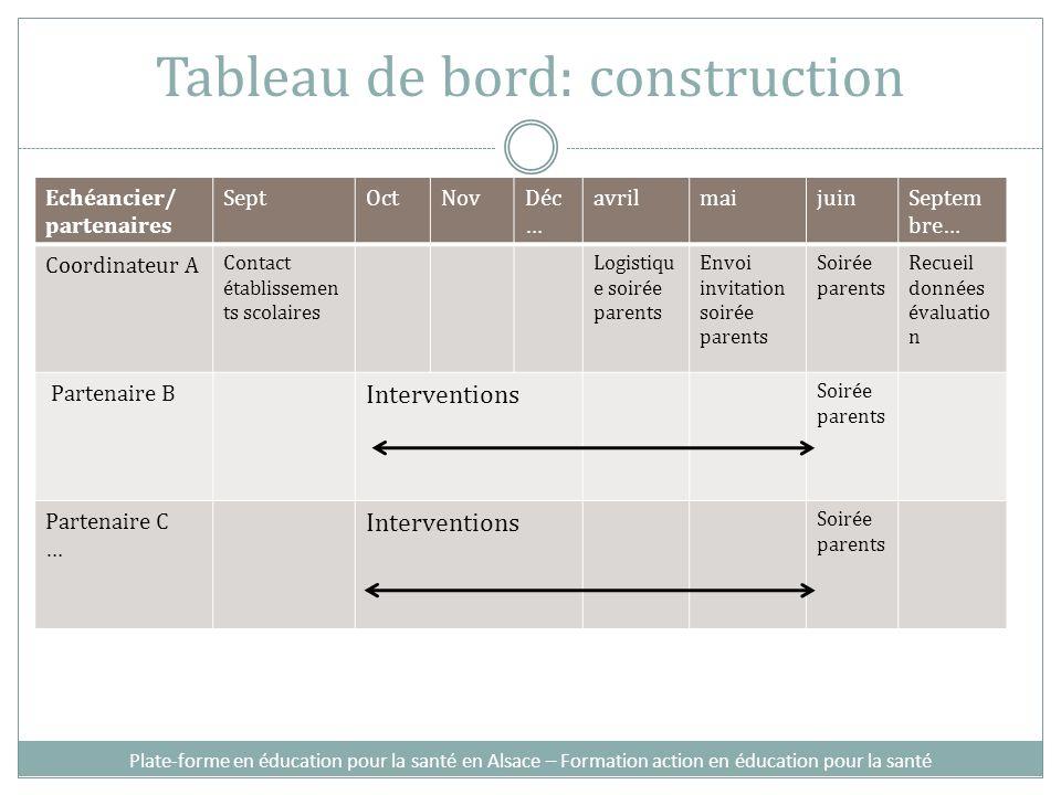 Tableau de bord: construction