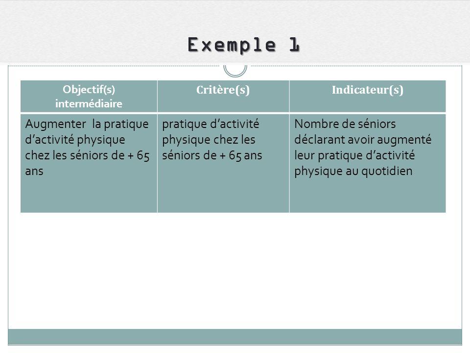 Exemple 1 Objectif(s) intermédiaire. Critère(s) Indicateur(s) Augmenter la pratique d'activité physique chez les séniors de + 65 ans.