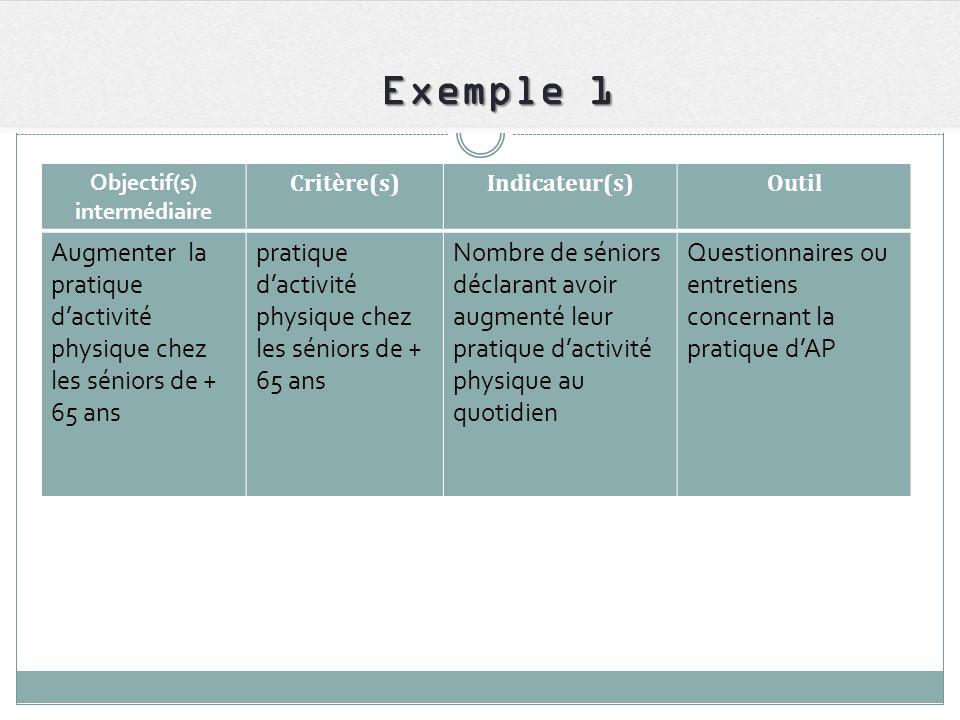 Exemple 1 Objectif(s) intermédiaire. Critère(s) Indicateur(s) Outil. Augmenter la pratique d'activité physique chez les séniors de + 65 ans.