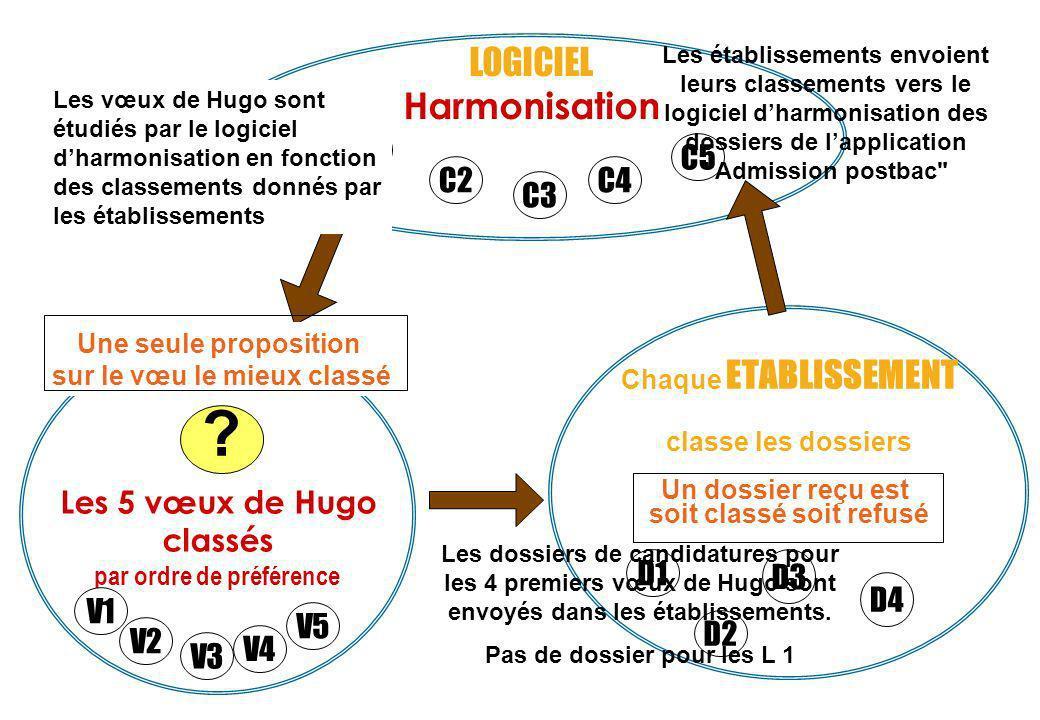 LOGICIEL Harmonisation C1 C5 C2 C4 C3 Les 5 vœux de Hugo classés D1