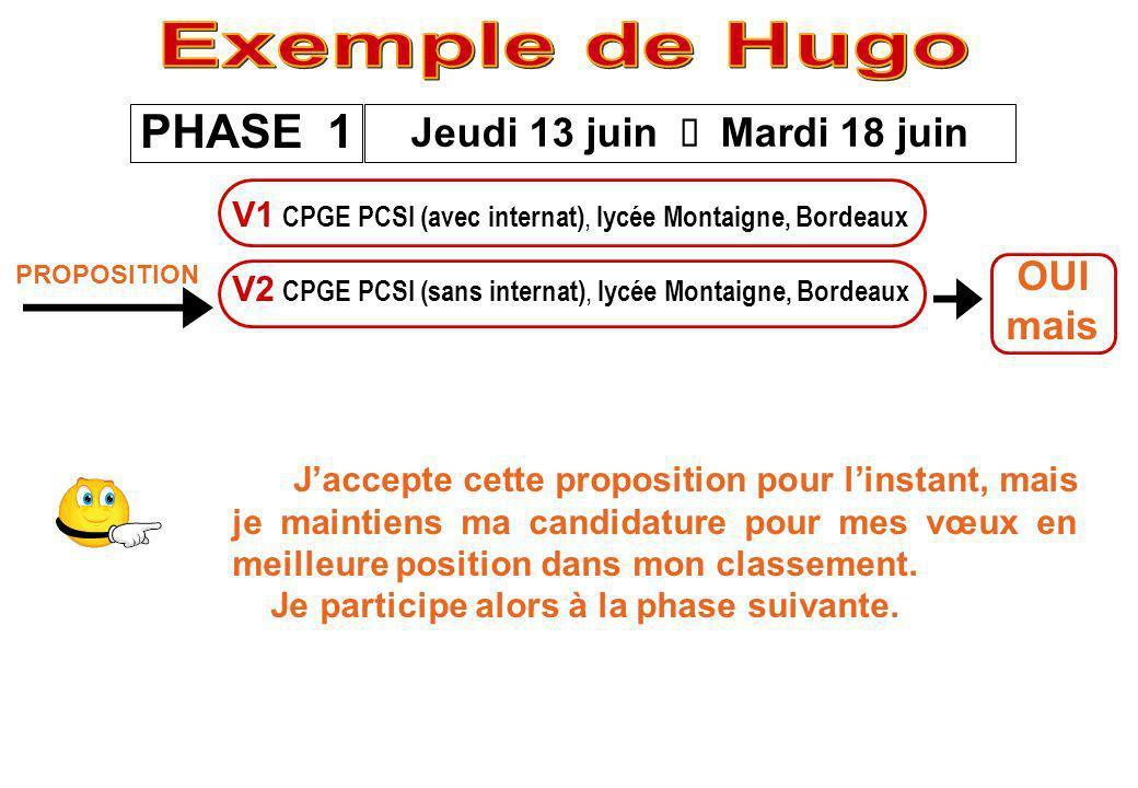 Exemple de Hugo PHASE 1 Jeudi 13 juin è Mardi 18 juin OUI mais