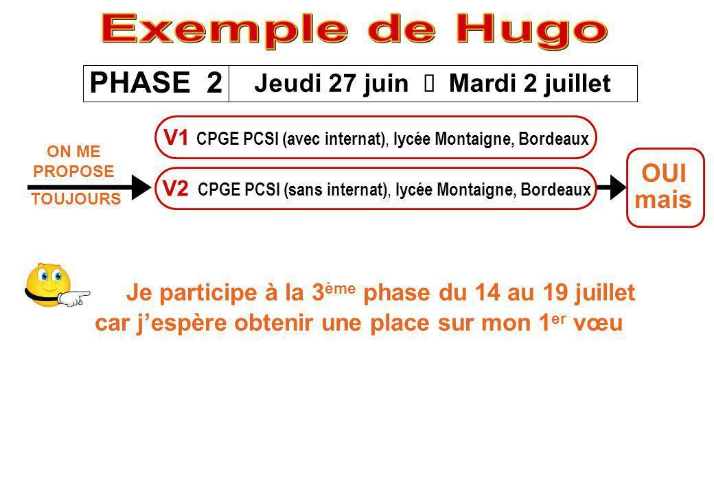 Exemple de Hugo PHASE 2 Jeudi 27 juin è Mardi 2 juillet OUI mais