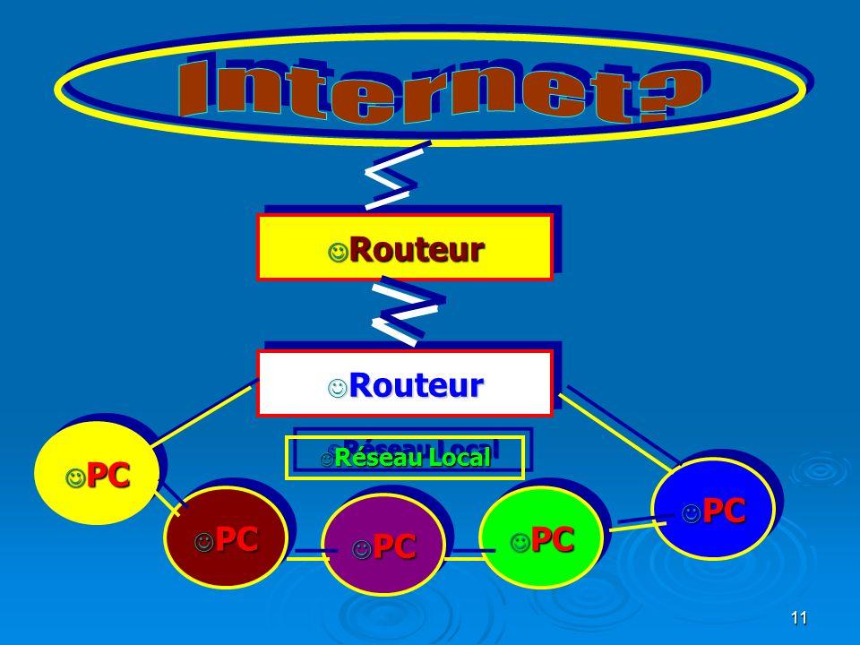 Internet Routeur Routeur PC Réseau Local PC PC PC PC