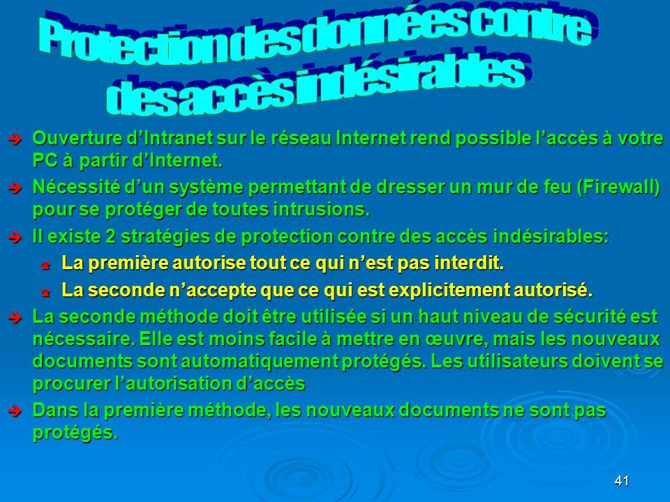Protection des données contre des accès indésirables