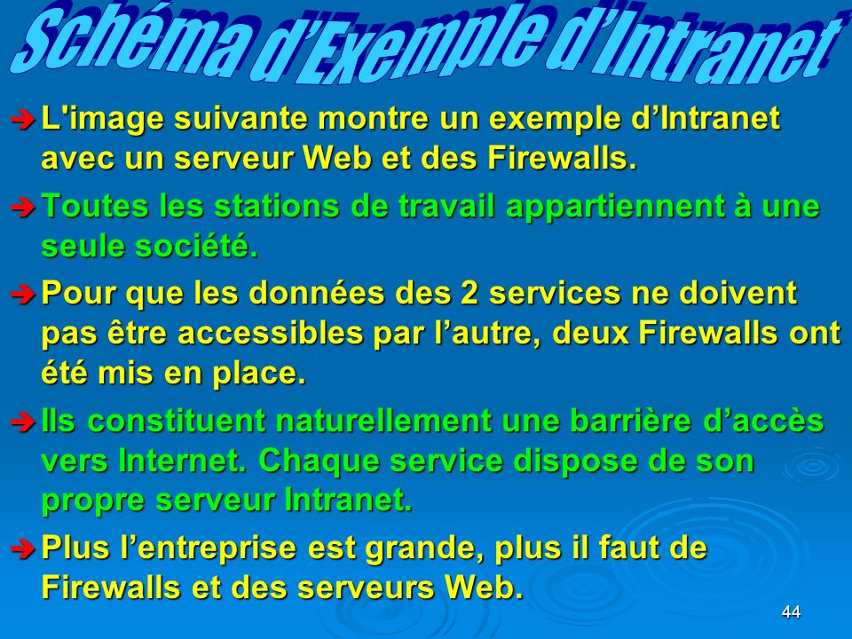 Schéma d'Exemple d'Intranet