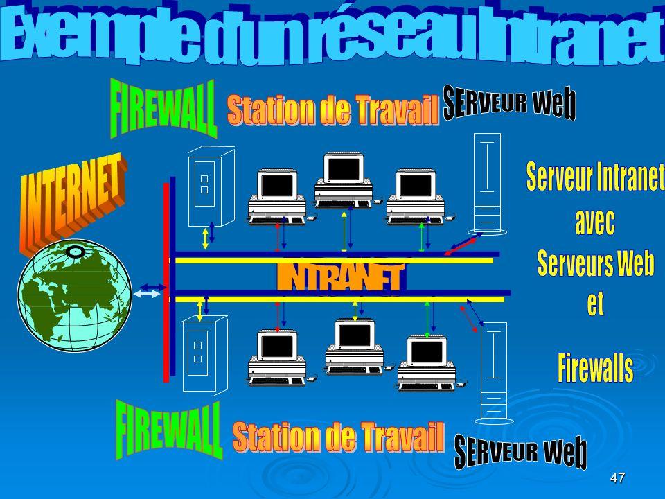 Exemple d'un réseau Intranet