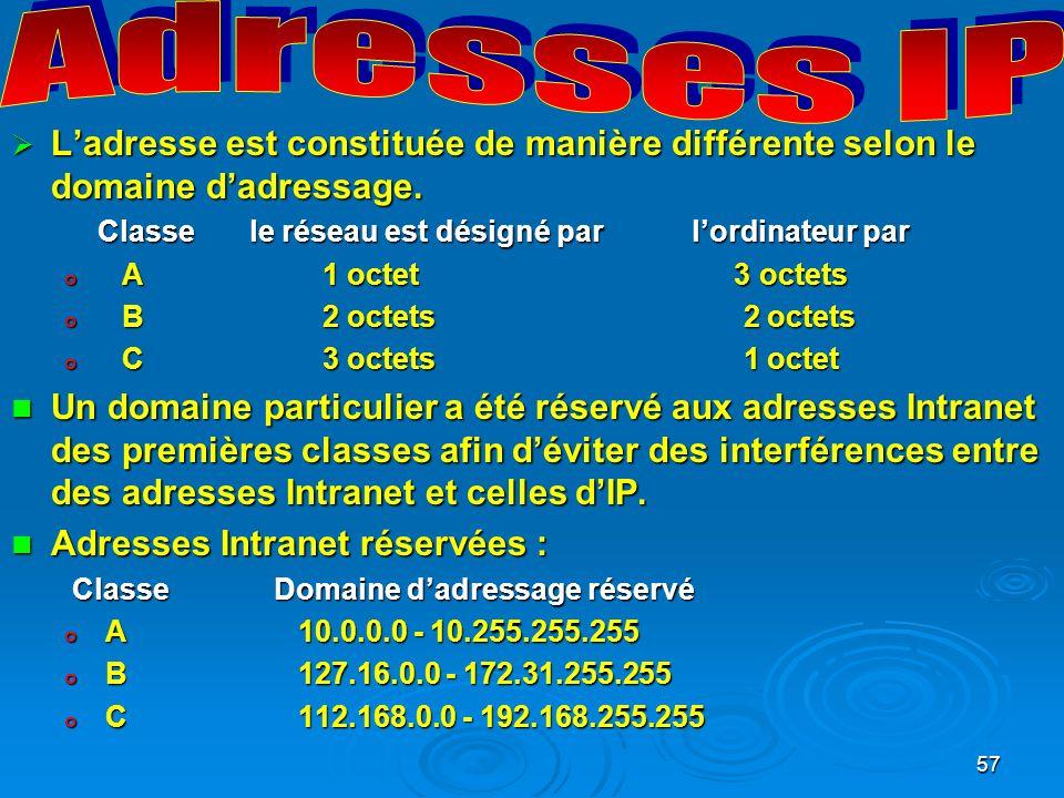 Adresses IP L'adresse est constituée de manière différente selon le domaine d'adressage.