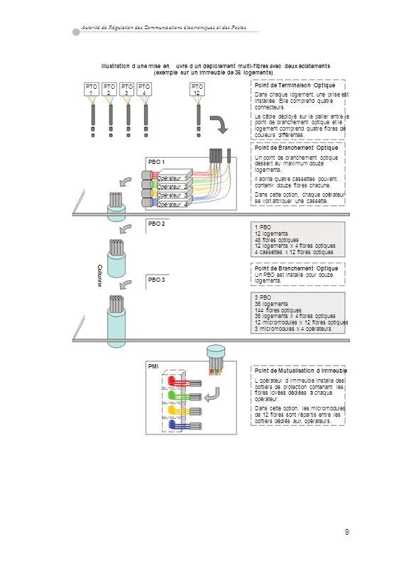 Autorité de Régulation des Communications électroniques et des Postes