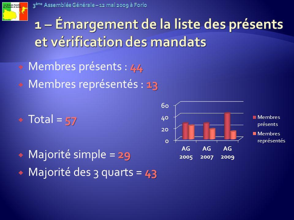 1 – Émargement de la liste des présents et vérification des mandats