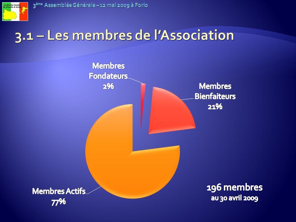 3.1 – Les membres de l'Association