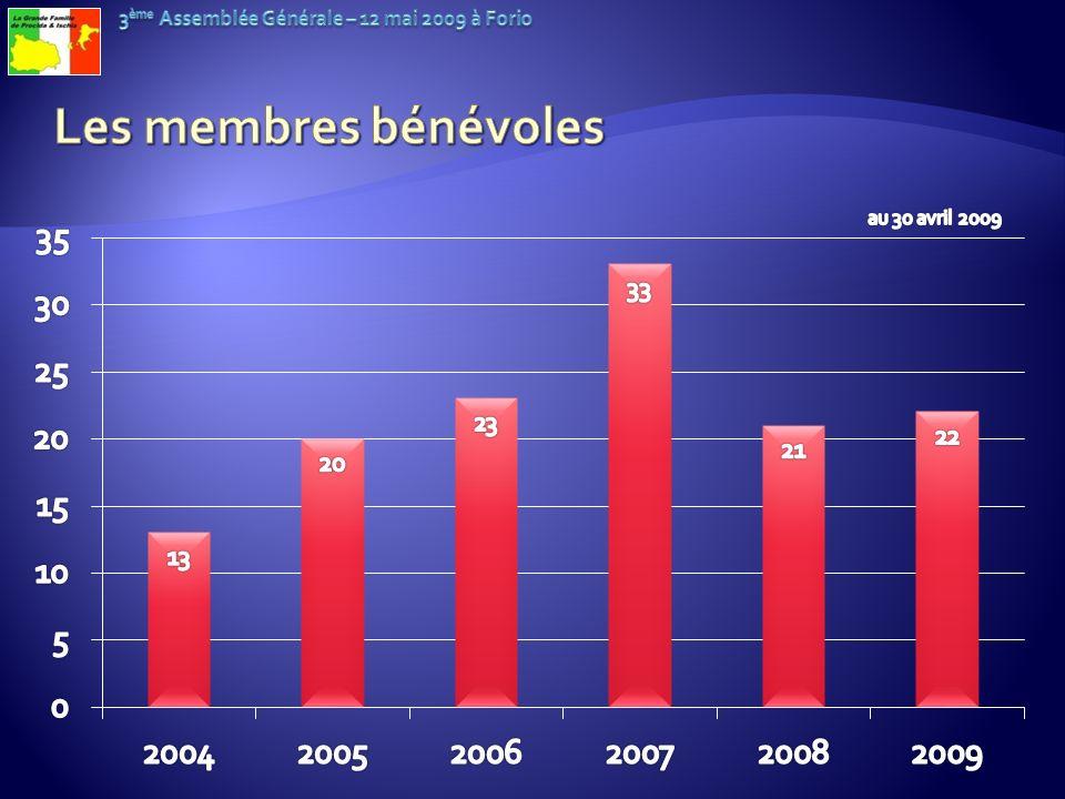 Les membres bénévoles au 30 avril 2009
