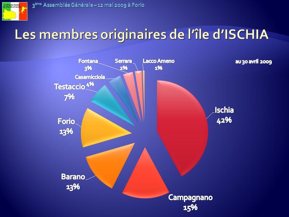 Les membres originaires de l'île d'ISCHIA