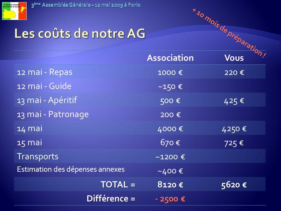 Les coûts de notre AG Association Vous 12 mai - Repas 1000 € 220 €