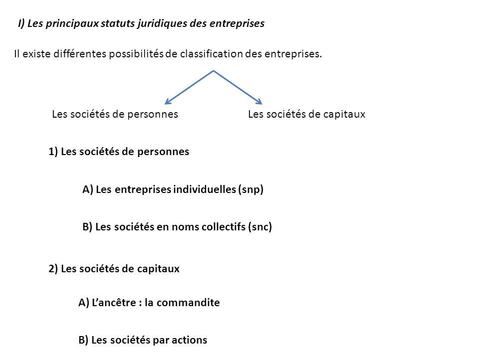 I) Les principaux statuts juridiques des entreprises