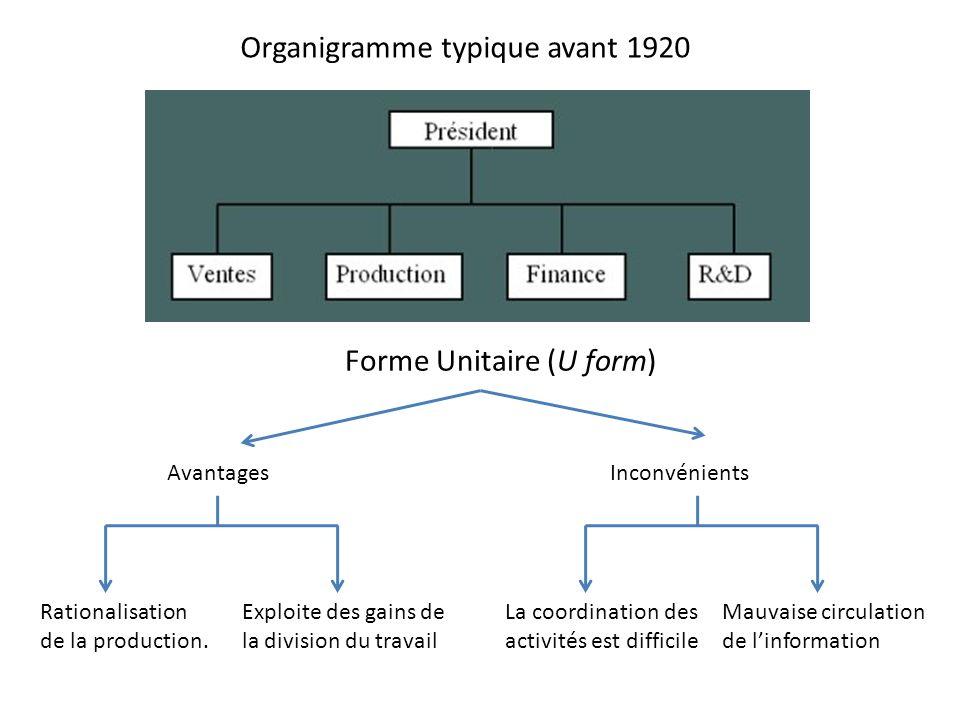 Organigramme typique avant 1920