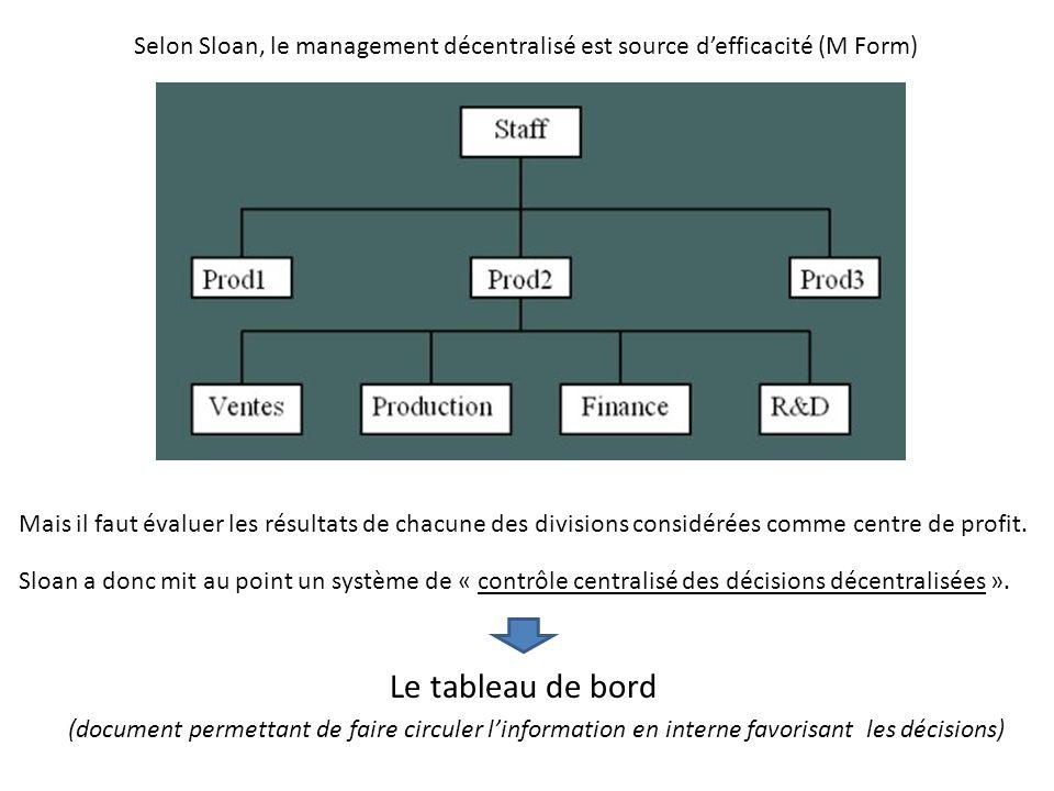 Selon Sloan, le management décentralisé est source d'efficacité (M Form)