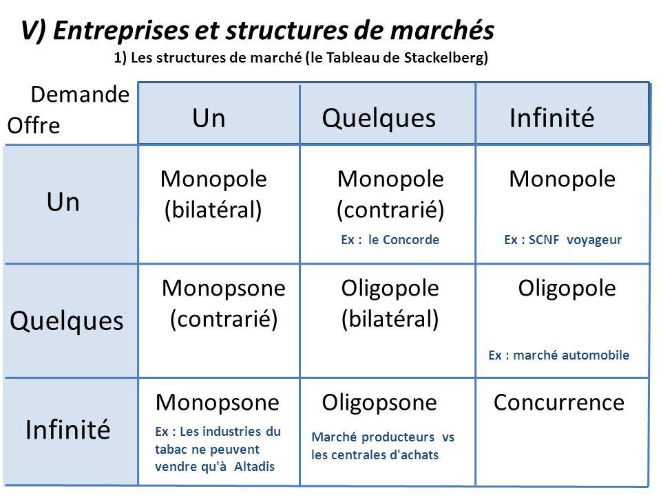 V) Entreprises et structures de marchés