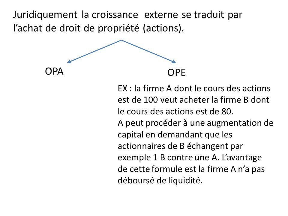Juridiquement la croissance externe se traduit par l'achat de droit de propriété (actions).