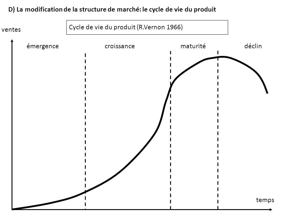 D) La modification de la structure de marché: le cycle de vie du produit