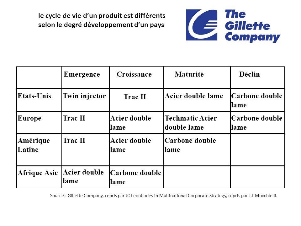 le cycle de vie d'un produit est différents selon le degré développement d'un pays