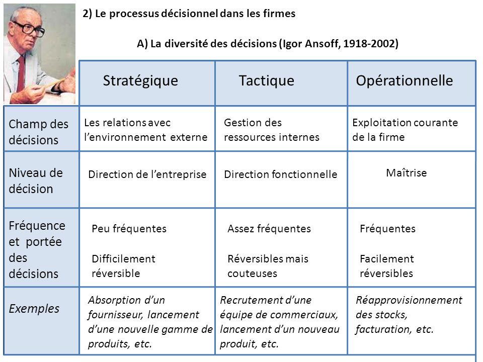 Stratégique Tactique Opérationnelle Champ des décisions