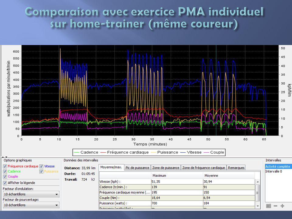 Comparaison avec exercice PMA individuel sur home-trainer (même coureur)