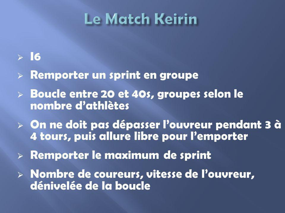 Le Match Keirin I6 Remporter un sprint en groupe