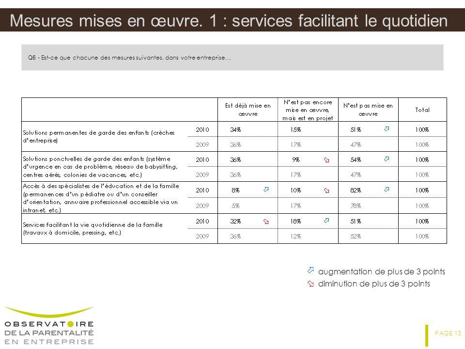 Mesures mises en œuvre. 1 : services facilitant le quotidien
