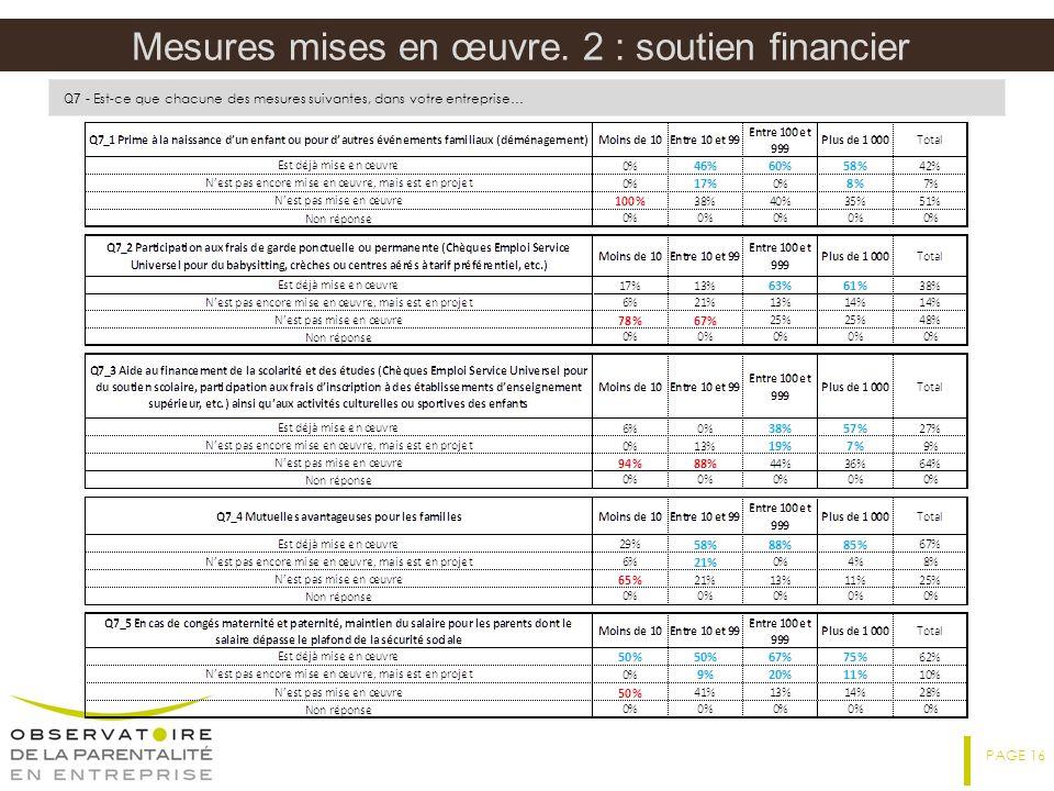 Mesures mises en œuvre. 2 : soutien financier