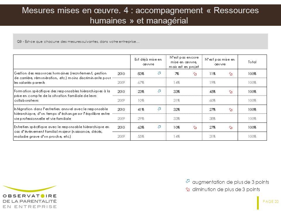 Mesures mises en œuvre. 4 : accompagnement « Ressources humaines » et managérial