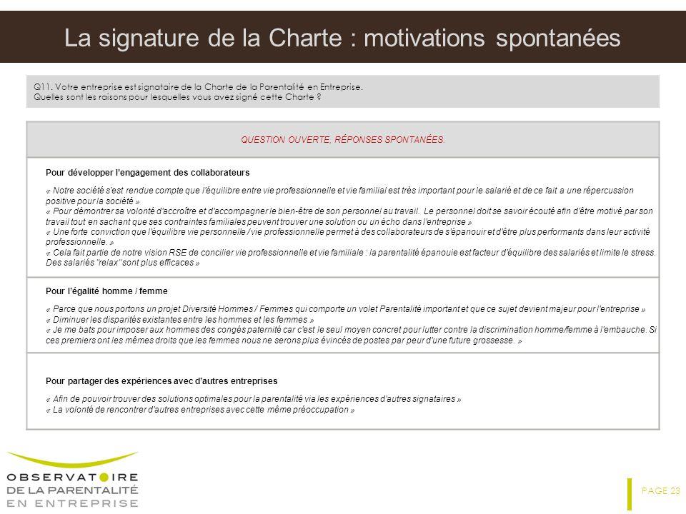 La signature de la Charte : motivations spontanées