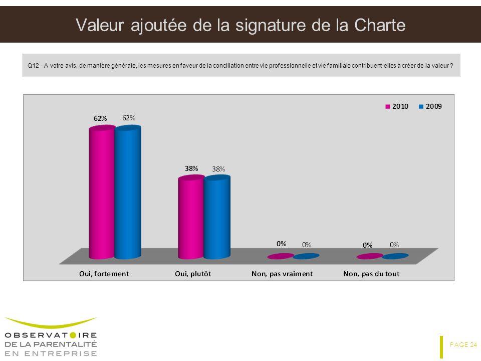 Valeur ajoutée de la signature de la Charte