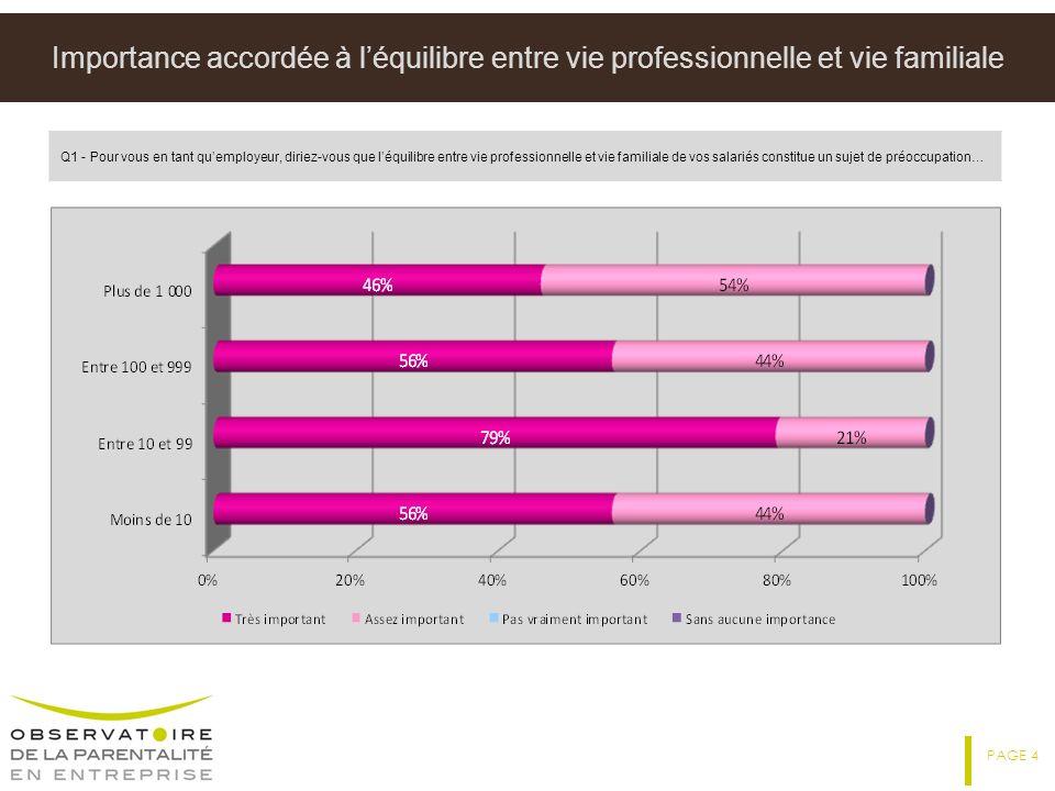 Importance accordée à l'équilibre entre vie professionnelle et vie familiale
