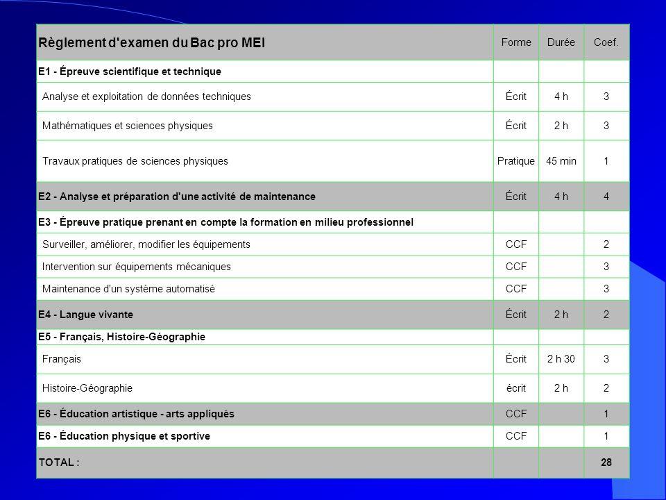 Règlement d examen du Bac pro MEI