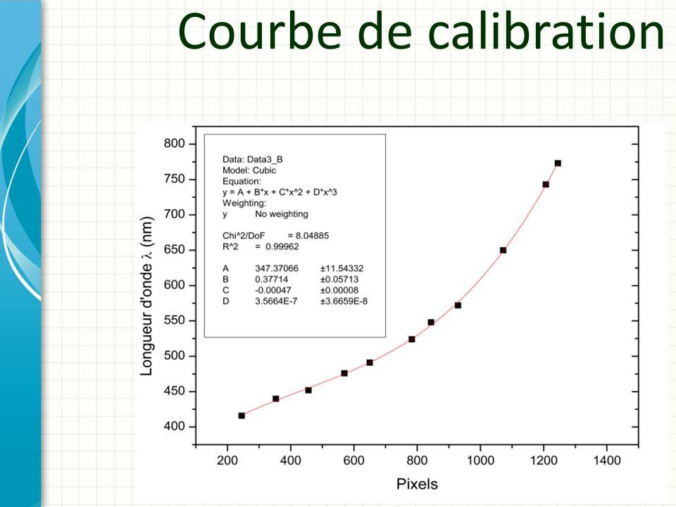 Courbe de calibration L'ensemble des points sur la courbe de calibration correspond aux mêmes points relevés grâce aux filtres.