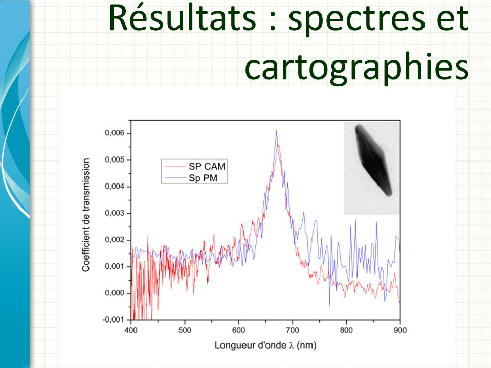 Résultats : spectres et cartographies