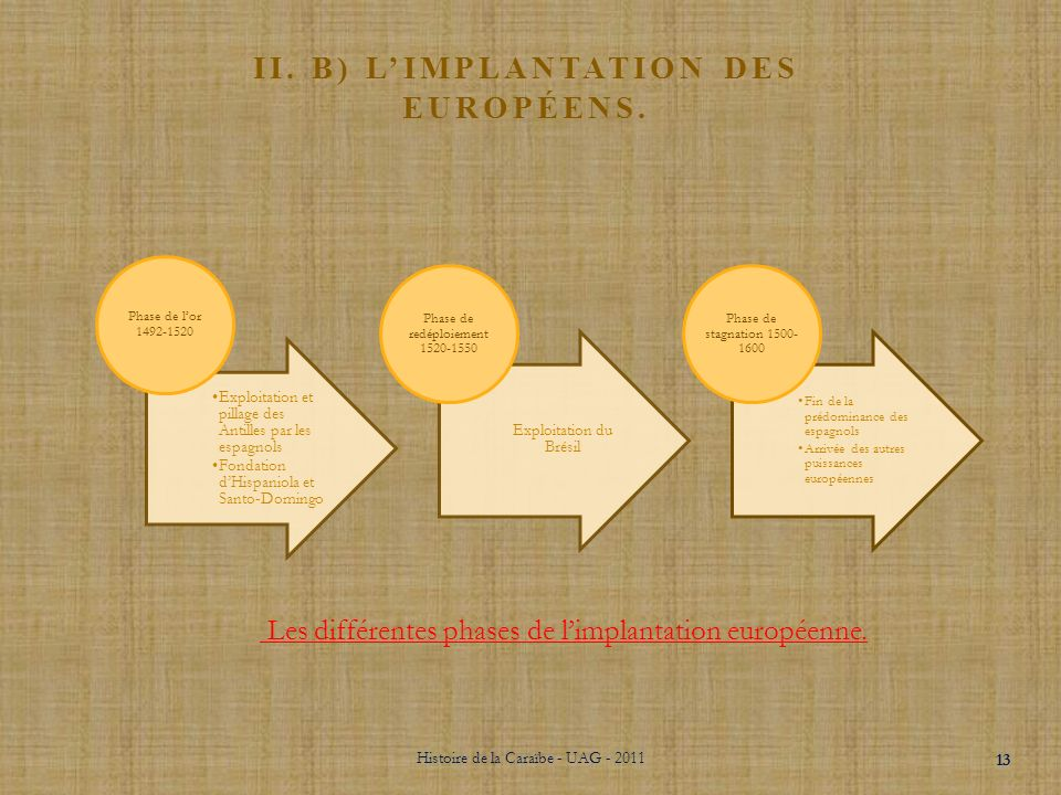 II. b) L'implantation des européens.