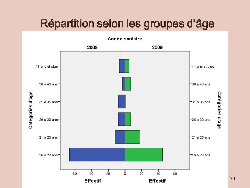 Répartition selon les groupes d'âge