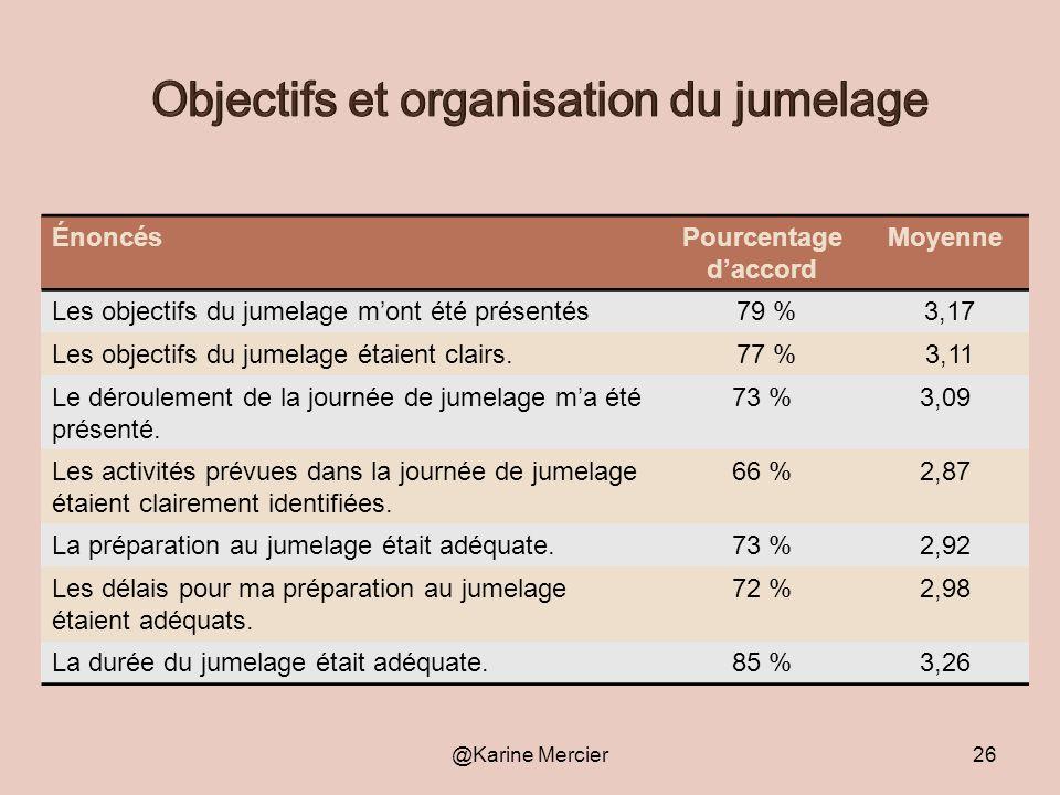Objectifs et organisation du jumelage