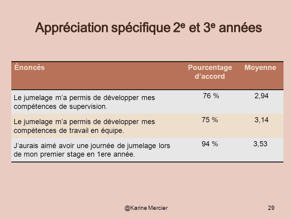 Appréciation spécifique 2e et 3e années