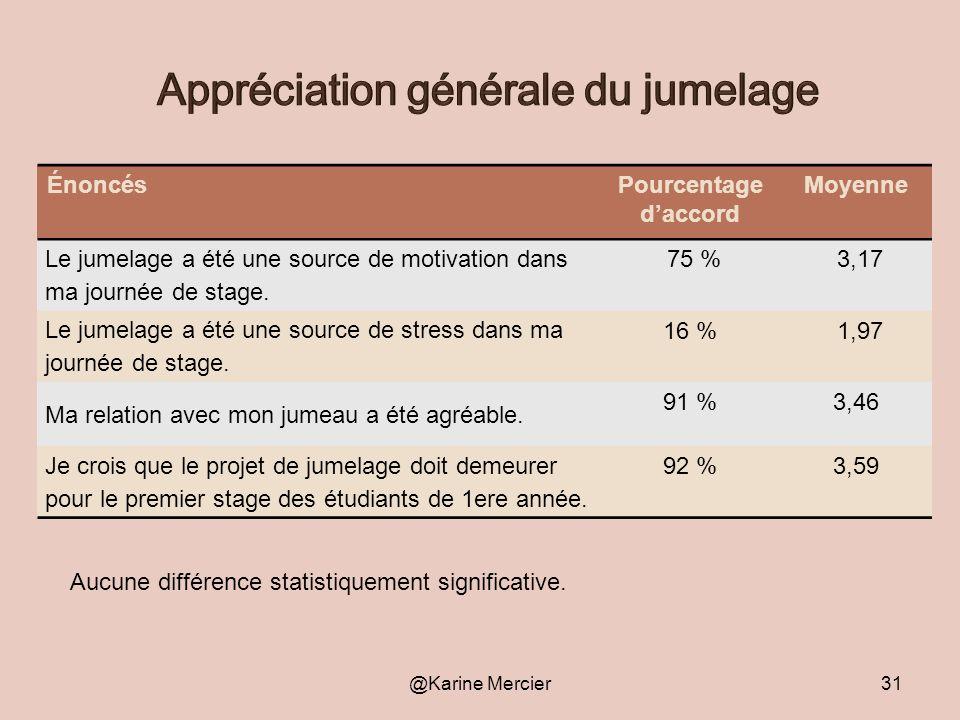 Appréciation générale du jumelage