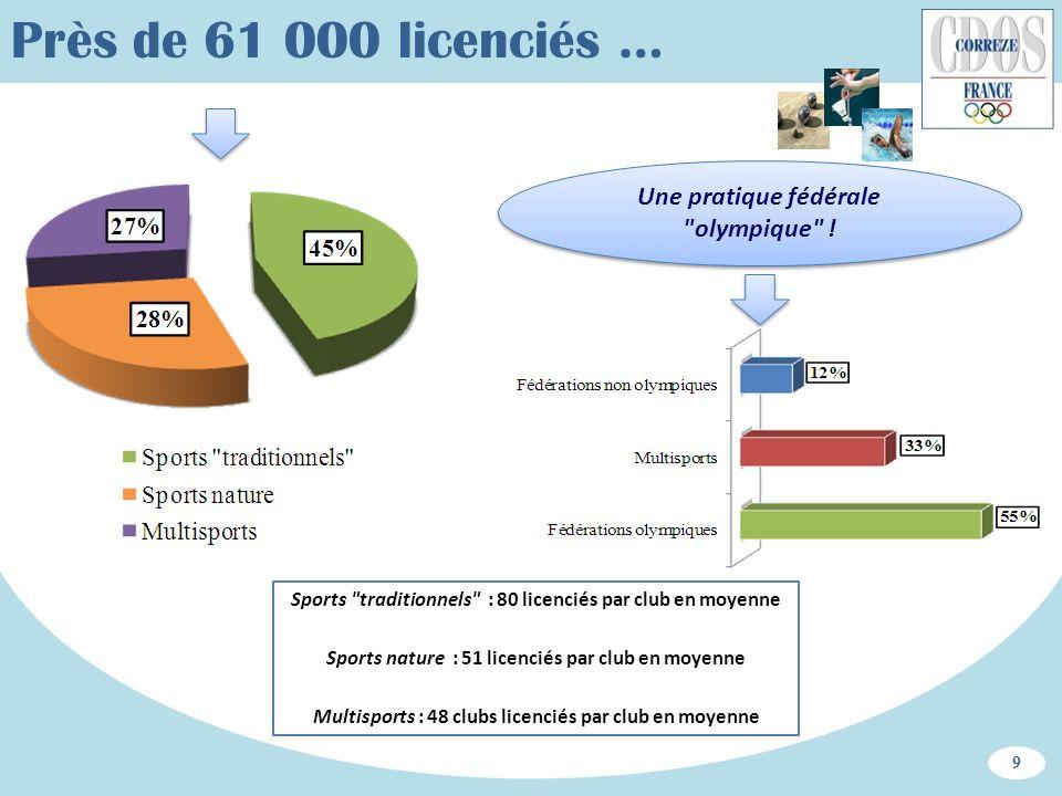 Près de 61 000 licenciés … Une pratique fédérale olympique !