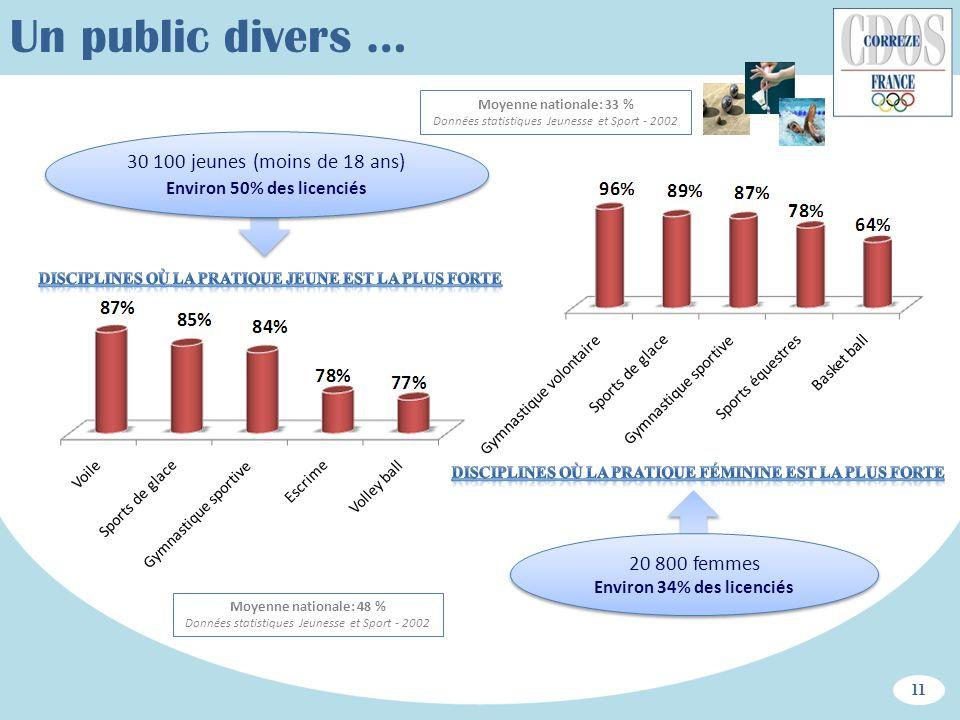 Un public divers … Moyenne nationale: 33 % Données statistiques Jeunesse et Sport - 2002.