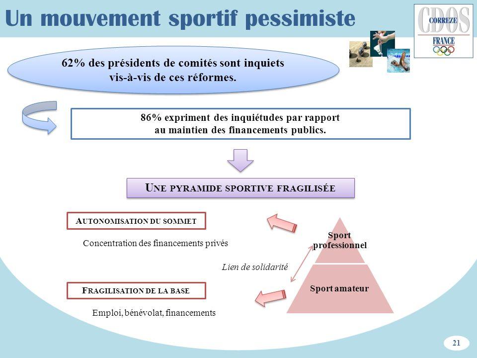 Un mouvement sportif pessimiste