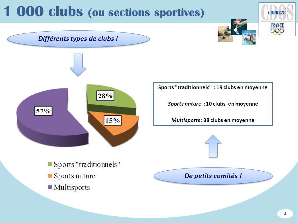1 000 clubs (ou sections sportives)