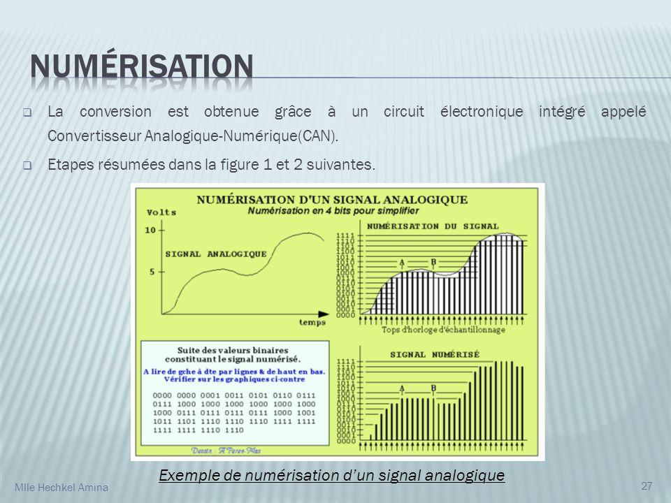 Numérisation Exemple de numérisation d'un signal analogique