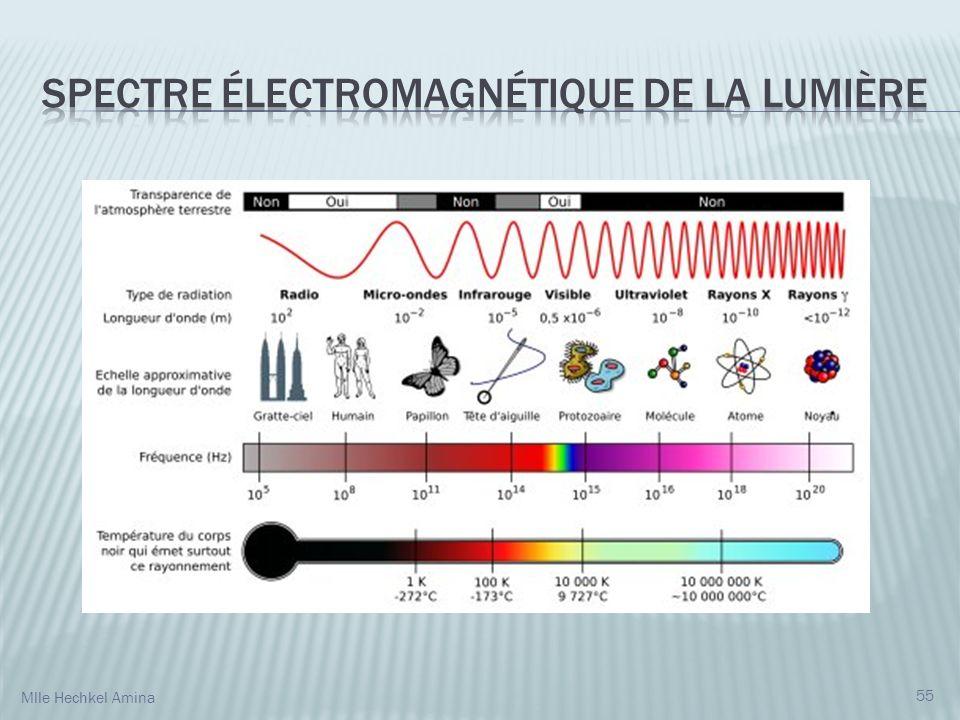 Spectre électromagnétique de la lumière