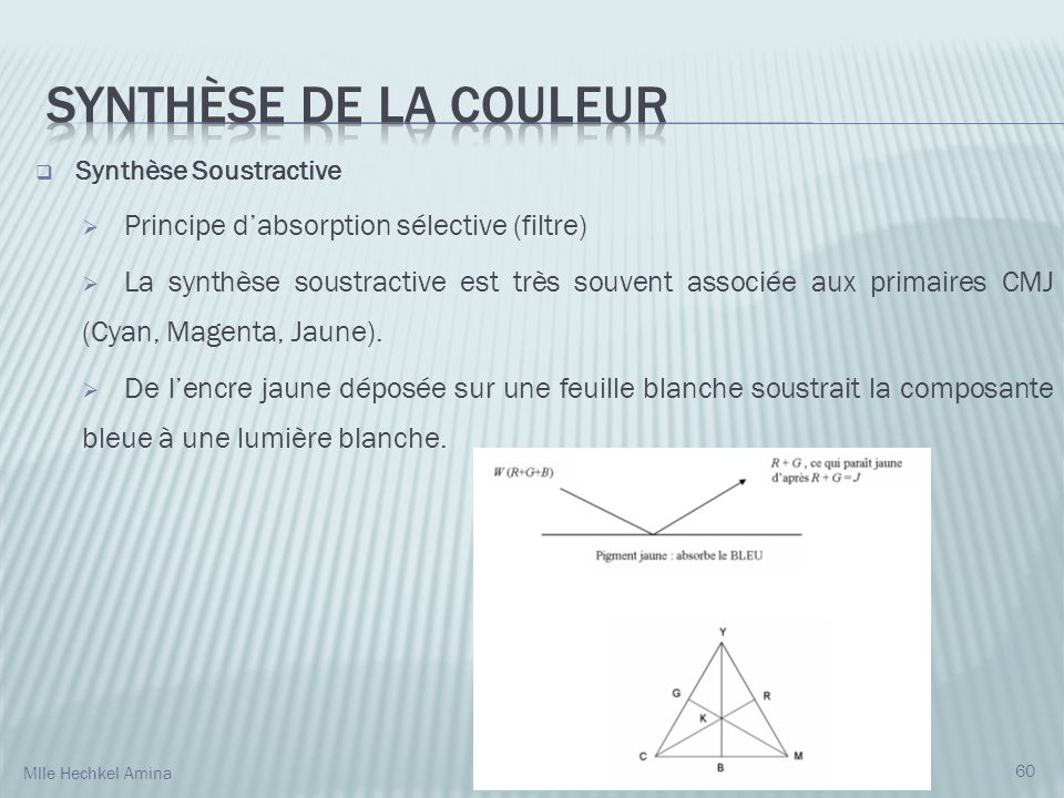 Synthèse de la couleur Principe d'absorption sélective (filtre)
