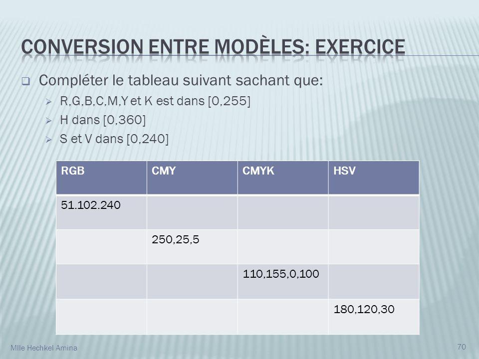 Conversion entre modèles: Exercice