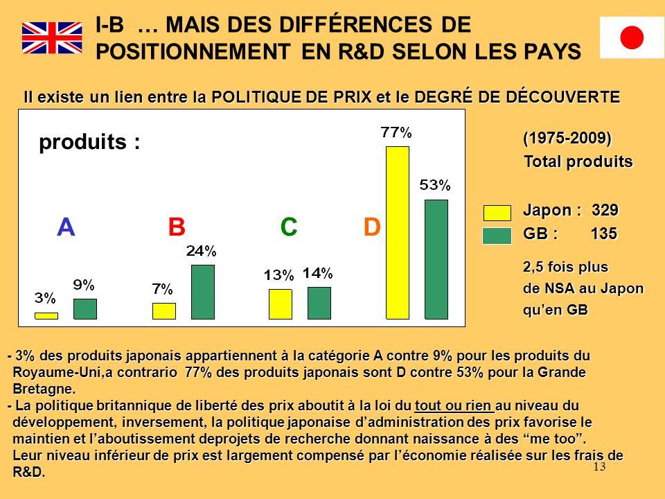 I-B … MAIS DES DIFFÉRENCES DE POSITIONNEMENT EN R&D SELON LES PAYS